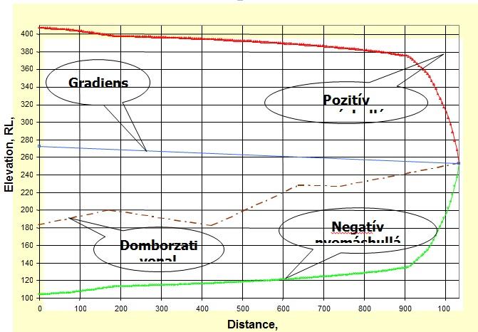 10. ábra Nyomás-diagram szivattyú leálláskor (védelem nélkül) [5]