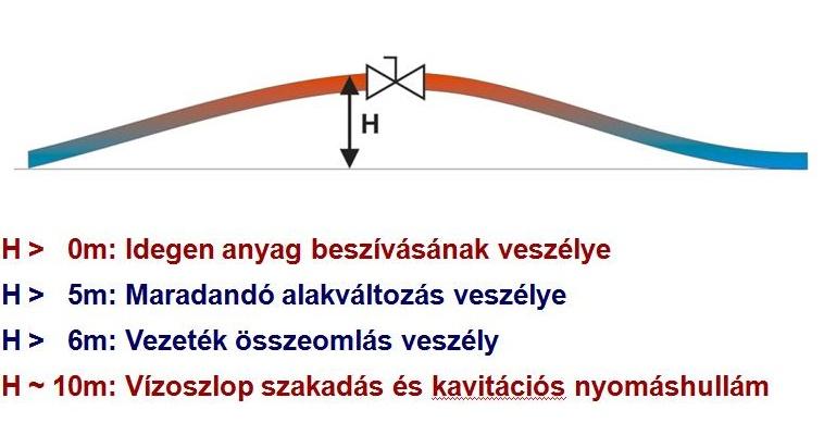 6. ábra Negatív nyomás hatásai csőhálózatokban